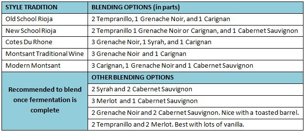 Spanish Must Wine Blending Options
